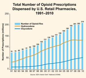 opioid prescriptions
